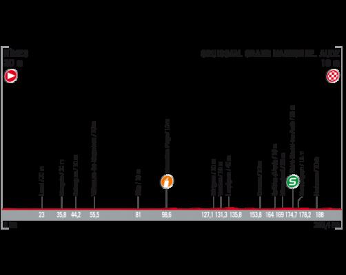 Etapa 2 de La Vuelta 2017 20 de agosto Nimes Gruissan