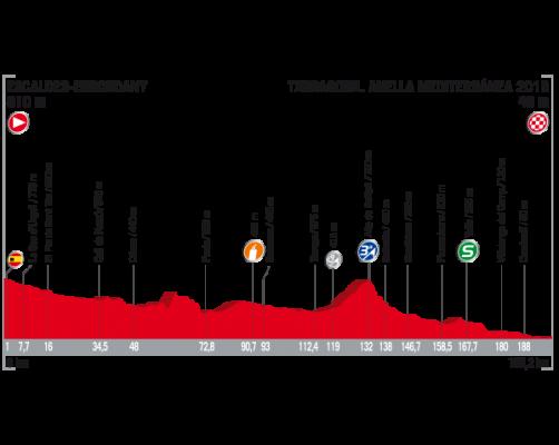 Etapa 4 de La Vuelta 2017 22 de agosto Tarragona