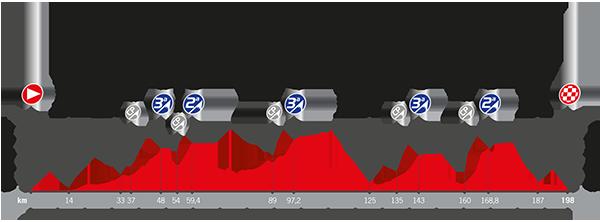 Etapa 6 de La Vuelta 2017 24 de agosto Villarreal Sagunto