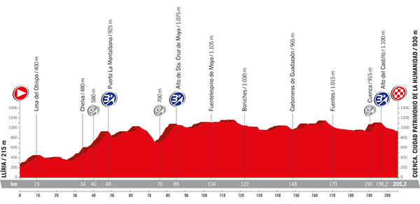 Etapa 7 de La Vuelta 2017 25 de agosto Lliria Cuenca