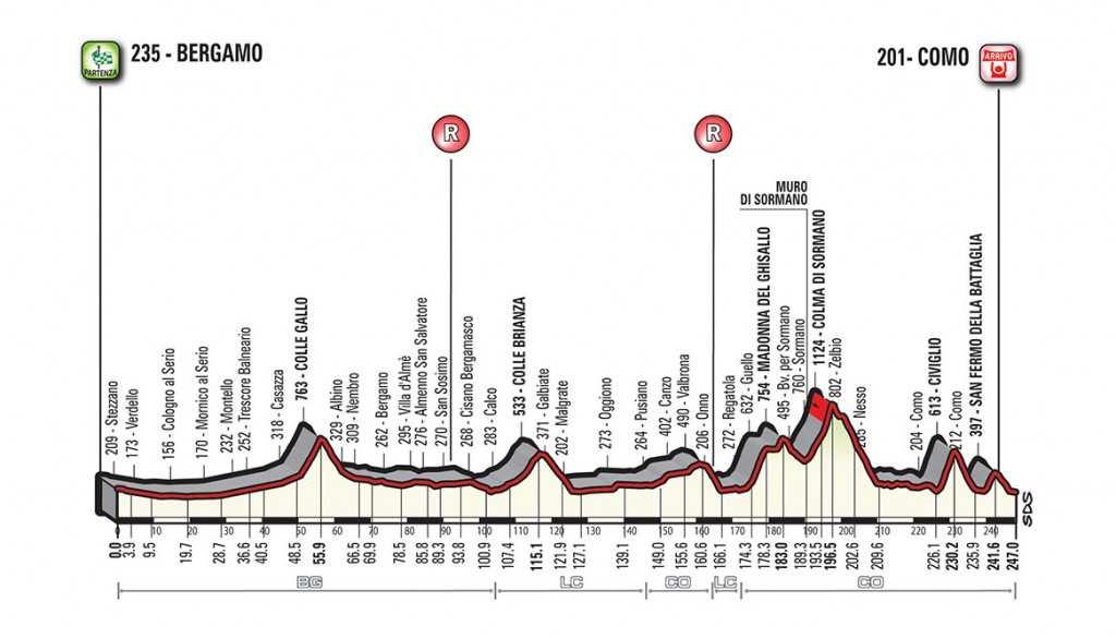 Perfil del Giro de Lombardia 2017