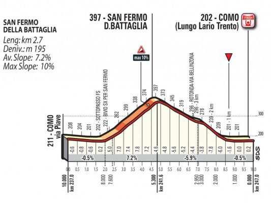 Perfil de San Fermo della Battaglia y los últimos Km de la carrera
