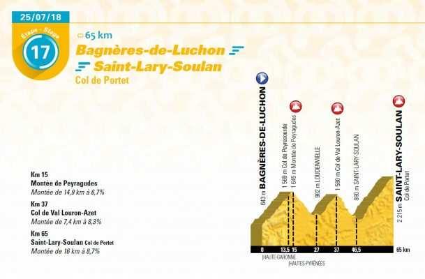 Etapa corta del Tour 2018 Col du Portet