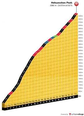 Perfil y altimetría de la subida al Hehuanshan Peak
