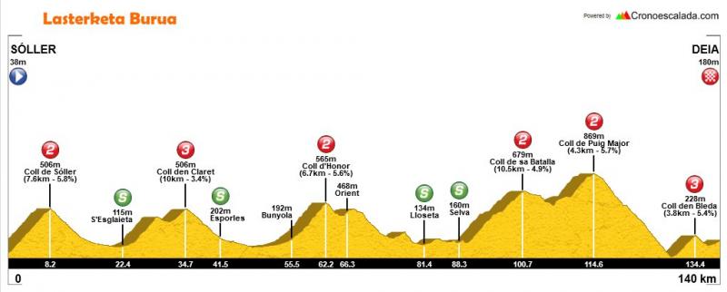 Challenge Mallorca 2018 etapa montaña