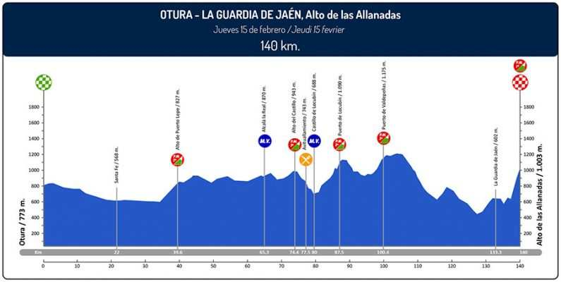 Etapa 2 Vuelta a Andalucía 2018 Otura La Guardia de Jaén