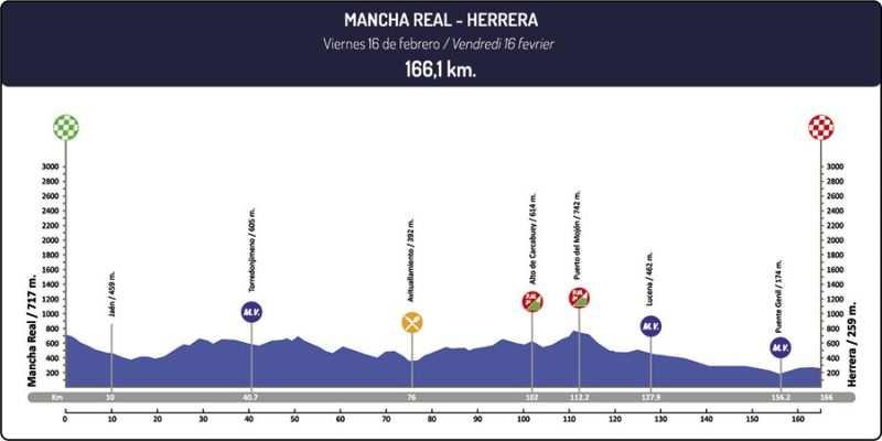 Etapa 3 Vuelta a Andalucía 2018 Mancha Real Herrera