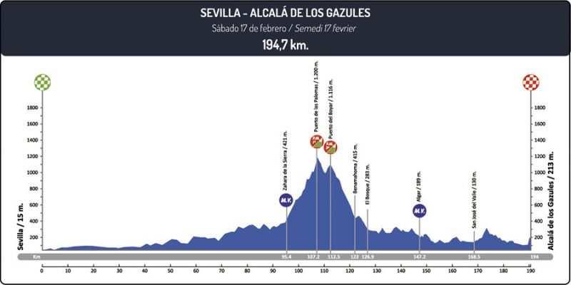 Etapa 4 Vuelta a Andalucía 2018 Sevilla Alcalá de los Gazules