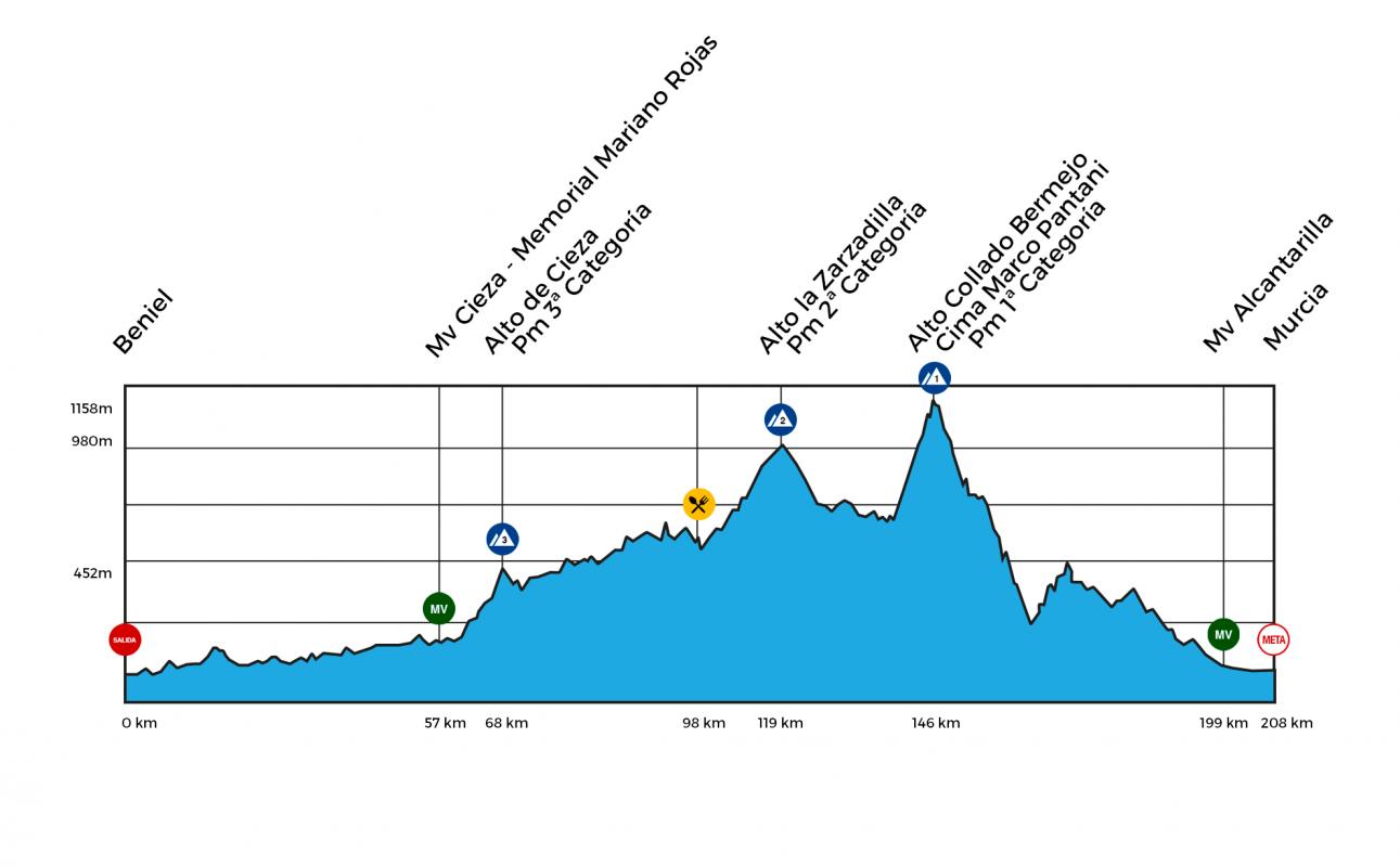 Perfil y altimetría de la Vuelta a Murcia