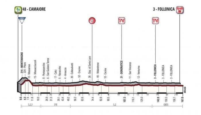Etapa 2. Jueves 8 marzo: Camaiore-Follonica, 167 kms