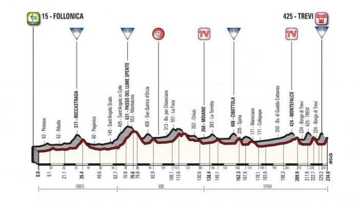 Etapa 3. Viernes 9 marzo: Follonica-Trevi, 234 kms