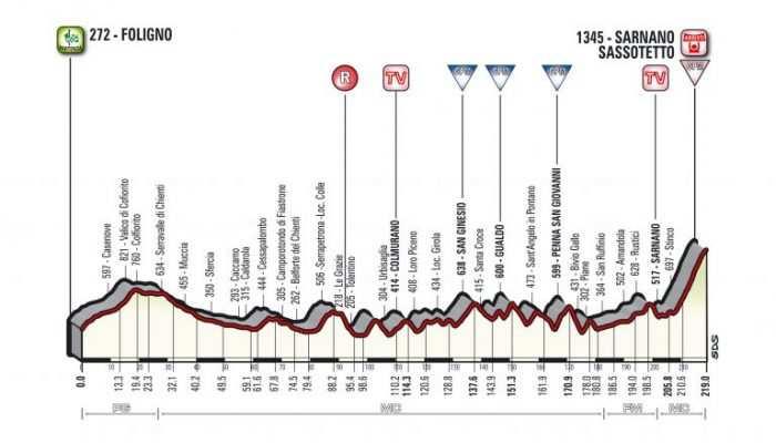 Etapa 4. Sábado 10 marzo: Foligno-Sarnano-Sassotetto, 219 kms