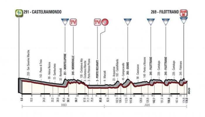 Etapa 5. Domingo 11 marzo. Castelraimondo-Filottrano, 178 kms