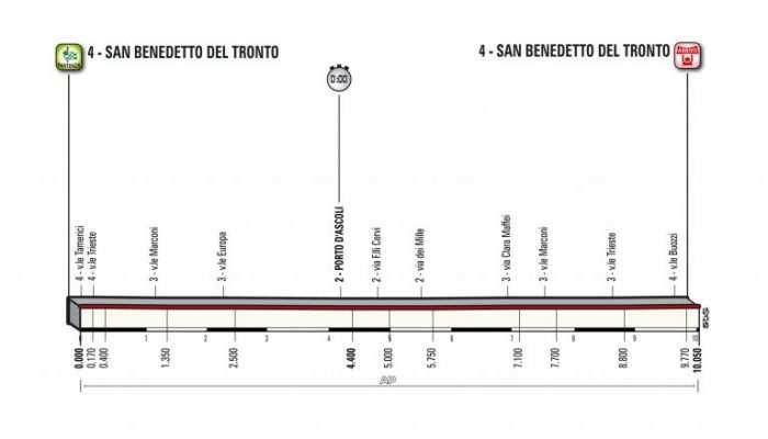 Etapa 7. Martes 13 marzo: San Benedetto del Tronto, 10,5 kms