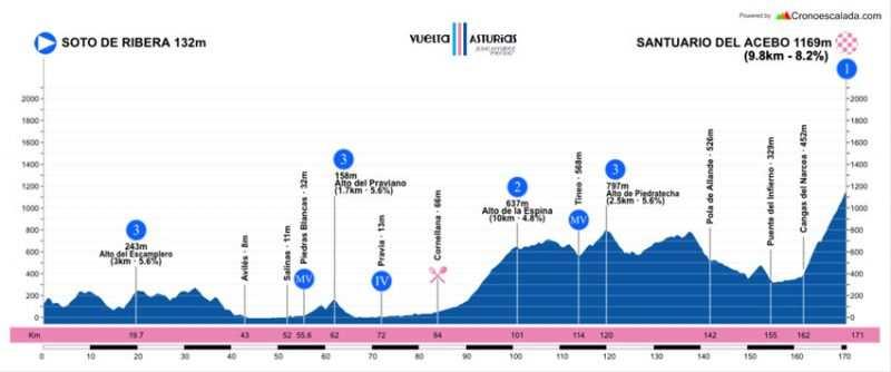 Etapa 2 de la Vuelta a Asturias