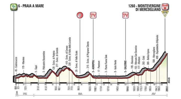Perfil de la etapa 8 del Giro Praia a Mare – Montevergine di Mercogliano