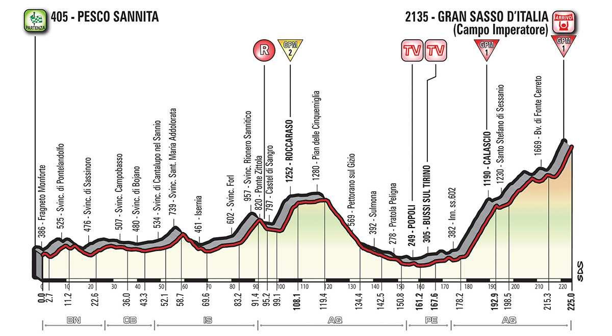 Perfil de la etapa 9 del Giro: Pesco Sannita – Gran Sasso d'Italia