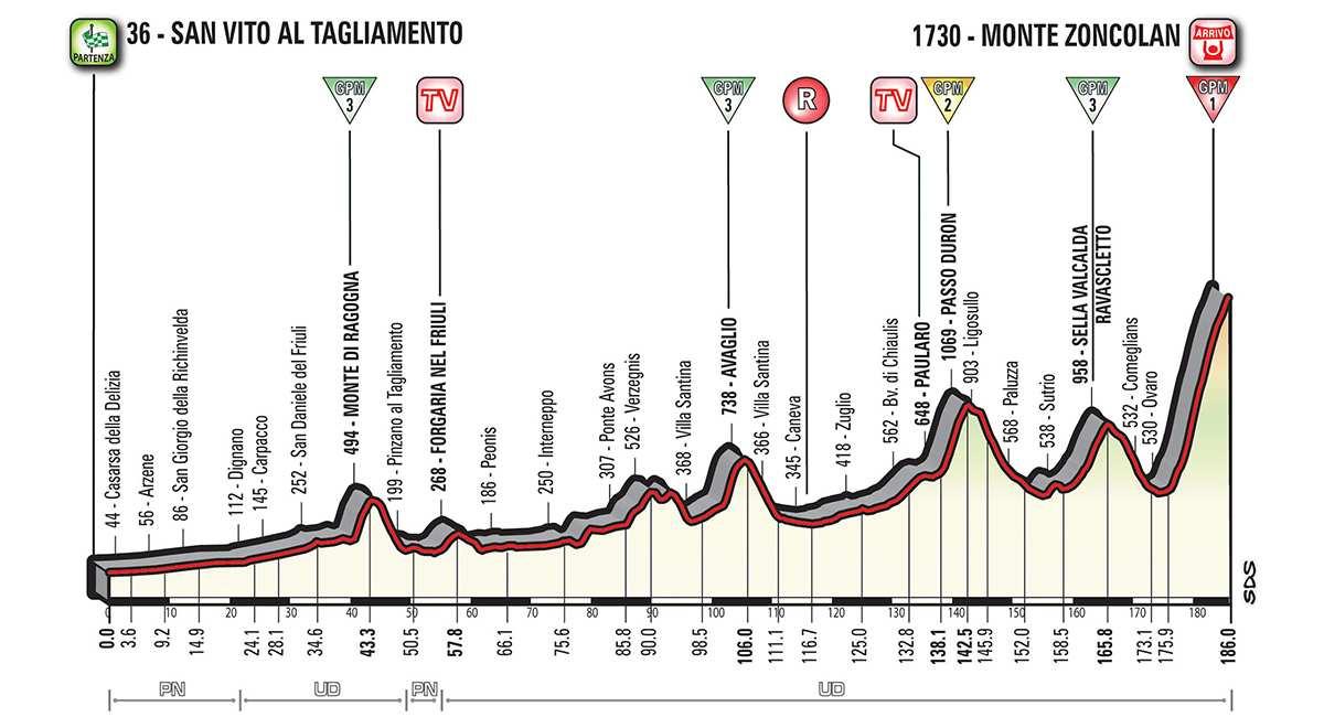 Perfil de la etapa 14 del Giro de Italia San Vito al Tagliamento – Monte Zoncolan