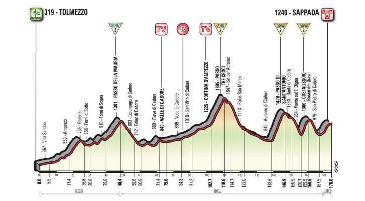 Etapa 15 de Giro de Italia 2018: Tolmezzo – Sappada