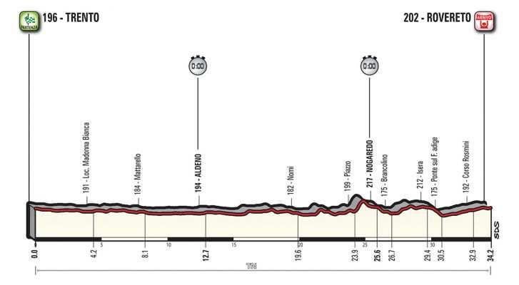 Perfil de la etapa 16 del Giro de Italia. CRI