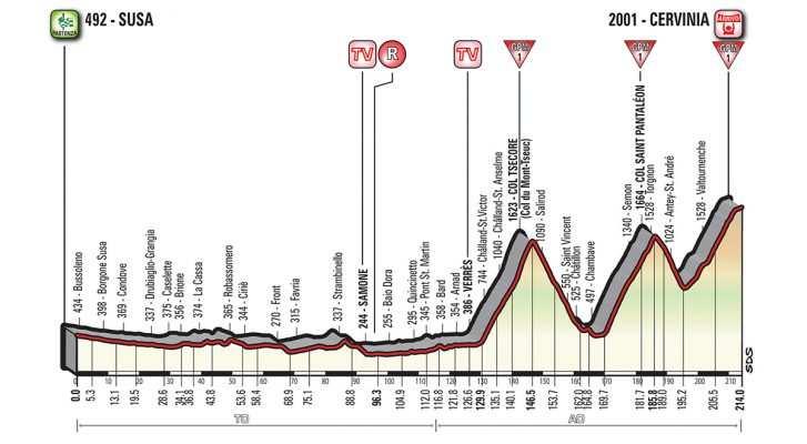 Perfil de la Etapa 20 del Giro de Italia 2018. Susa- Cervinia