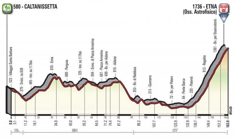 Perfil de la sexta etapa del Giro: Caltanissetta-El Monte Etna