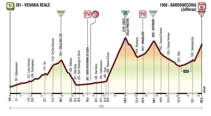 Perfil de la 19 etapa del Giro de Italia Venaria Reale -Bardonecchia
