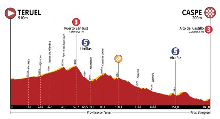 Perfil de la etapa 1 de la Vuelta a Aragón