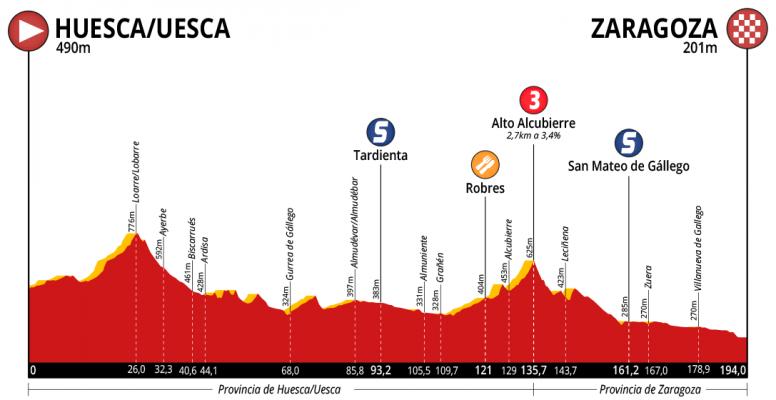 Etapa 2 de la Vuelta a Aragón