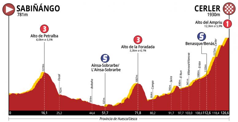 Etapa 3 de la Vuelta a Aragón