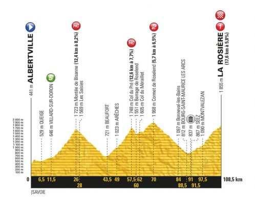 Etapa 11 Tour de Francia 2018 18 de julio