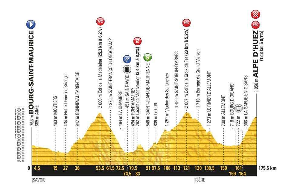Etapa 12 Tour de Francia 2018 19 de julio