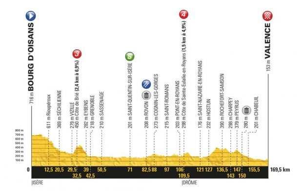 Etapa 13 Tour de Francia 2018 20 de julio