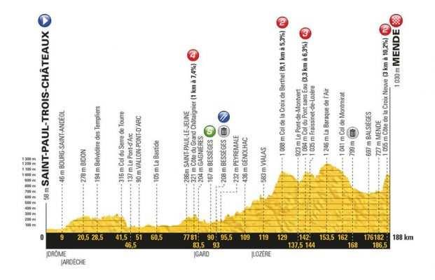 Etapa 14 Tour de Francia 2018 21 de julio