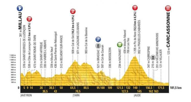 Etapa 15 Tour de Francia 2018 22 de julio