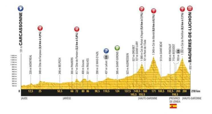 Etapa 16 Tour de Francia 2018 24 de julio