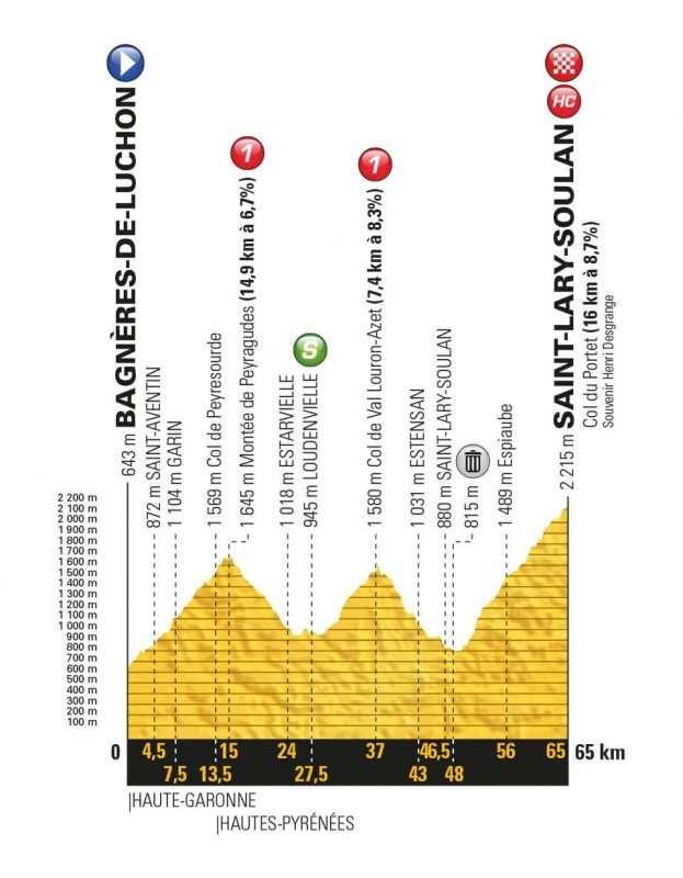 Etapa 17 Tour de Francia 2018 25 de julio