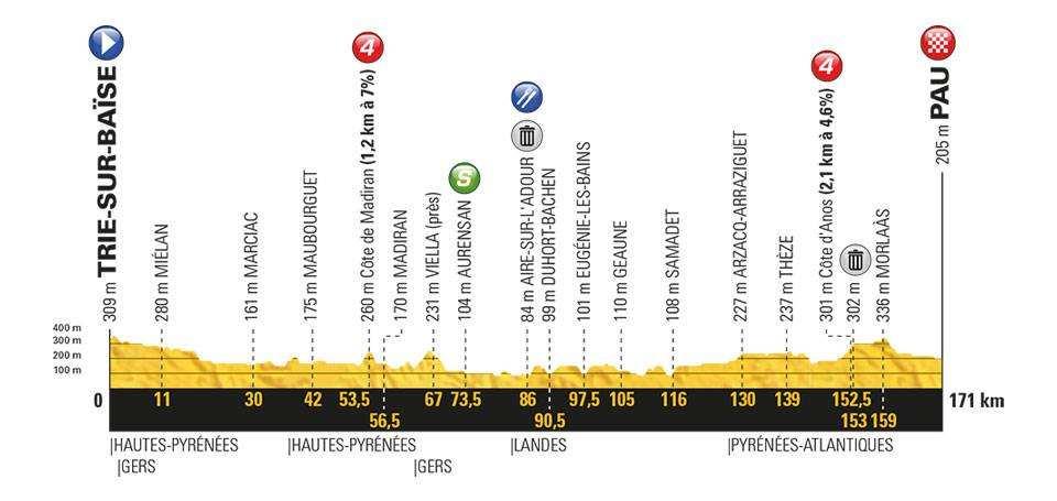 Etapa 18 Tour de Francia 2018 26 de julio