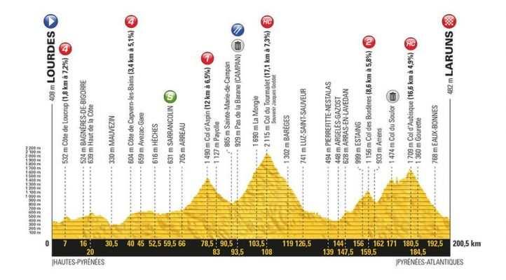 Etapa 19 Tour de Francia 2018 27 de julio