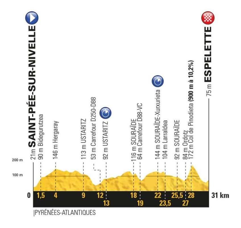 Etapa 20 Tour de Francia 2018 28 de julio