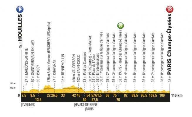 Etapa 21 Tour de Francia 2018 29 de julio