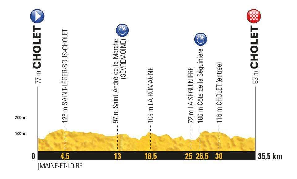Etapa 3 Tour de Francia 2018 9 de julio