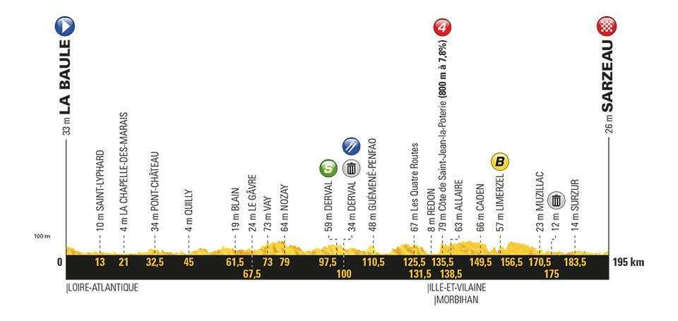 Etapa 4 Tour de Francia 2018 10 de julio