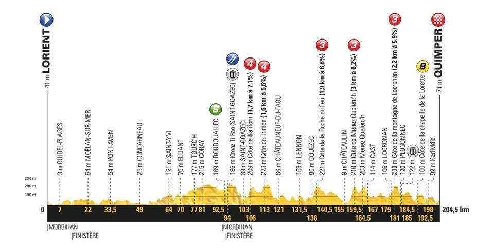 Etapa 5 Tour de Francia 2018 11 de julio
