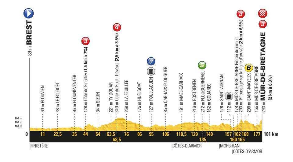 Etapa 6 Tour de Francia 2018 12 de julio
