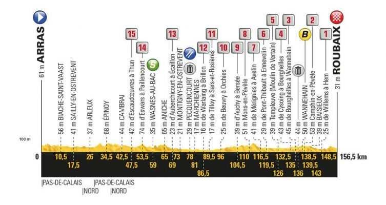 Etapa 9 Tour de Francia 2018 15 de julio