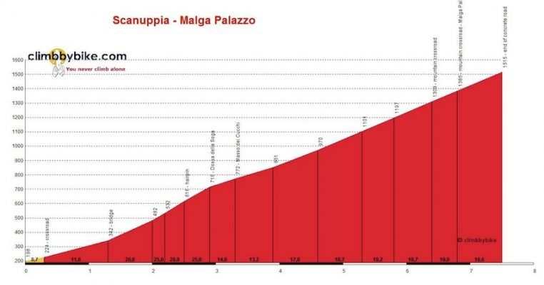 Altimetría del Scanuppia-Malga Palazzo