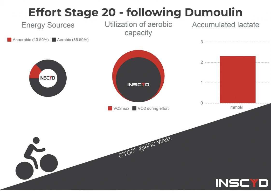 Datos Giro de Italia Dumoulin Froome
