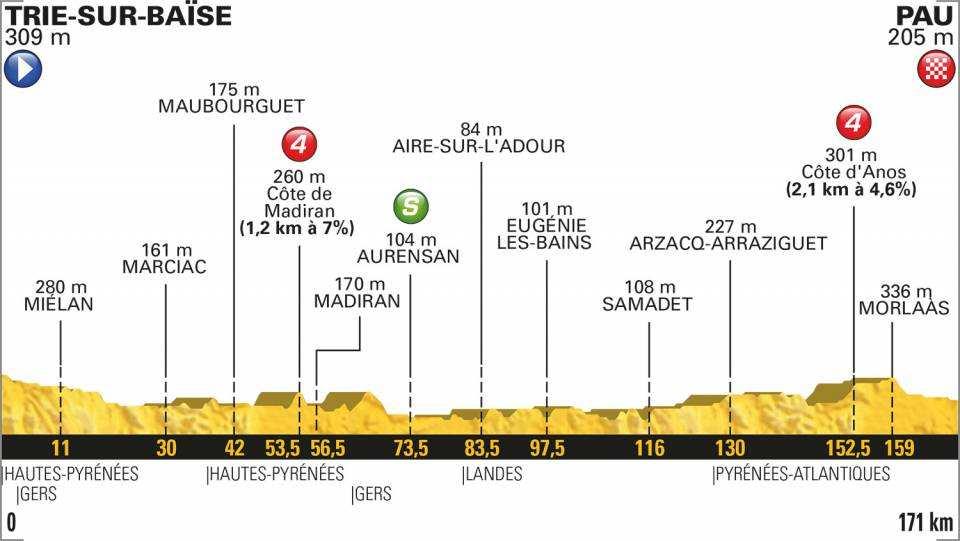Perfil y altimetría de la etapa 18 del Tour de Francia 2018