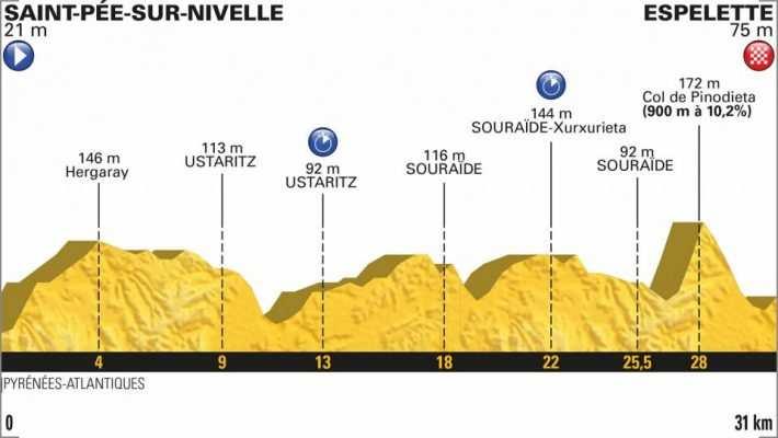 Perfil de la etapa 20 del Tour de Francia 2018. Saint-Pée-sur-Nivelle Espelette